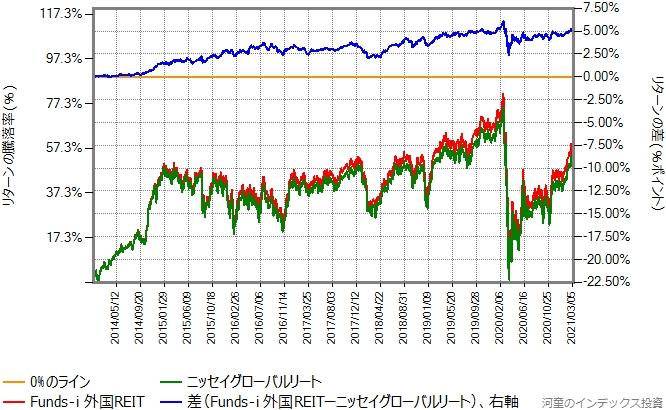ニッセイグローバルリートとFunds-i 外国REITのリターン比較グラフ