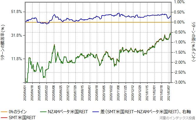 NZAMベータ米国REITとSMT米国REITのリターン比較グラフ
