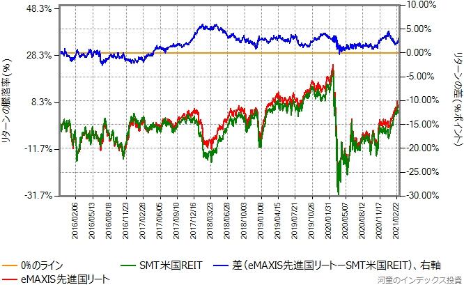 SMT米国REITとeMAXIS先進国リートのリターン比較グラフ