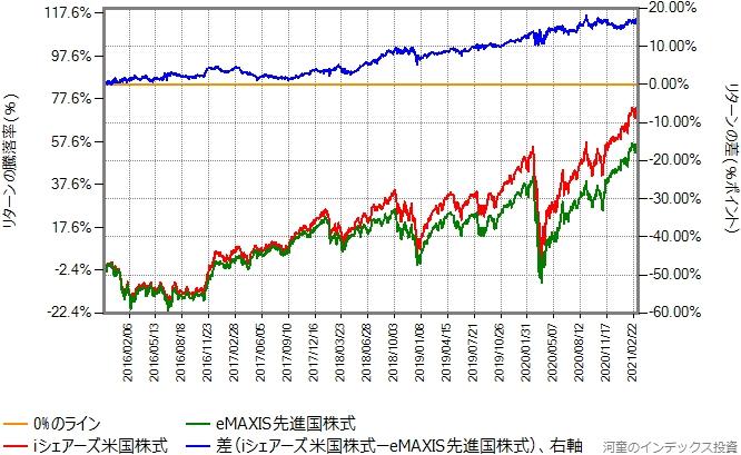 iシェアーズ米国株式インデックスとeMAXIS先進国株式のリターン比較グラフ
