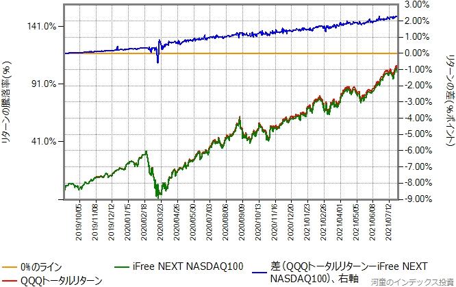 2019年9月2日から、2021年7月30日までのQQQトータルリターンとの比較グラフ