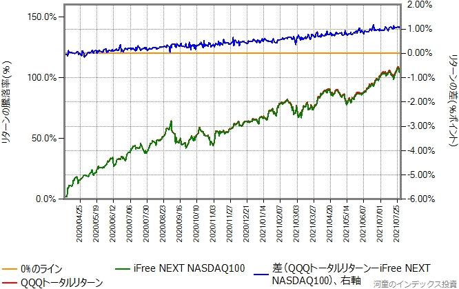 2020年4月2日以降を切り出したグラフ