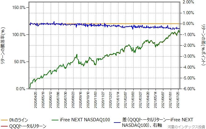 QQQトータルリターンの運用コストを年率0.56%ポイント増量したものとの比較グラフ、株価暴落後