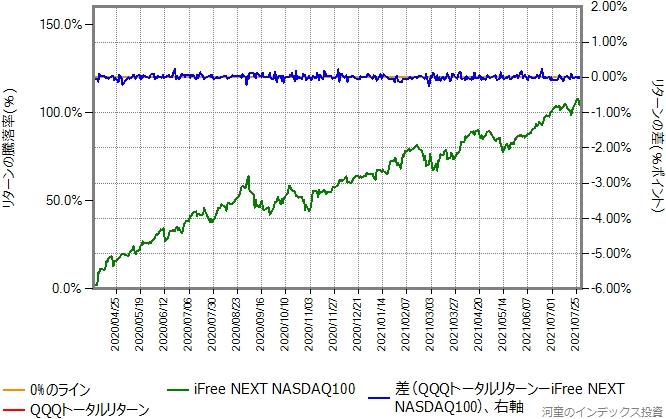 QQQトータルリターンの運用コストを年率0.40%ポイント増量したものとの比較グラフ、株価暴落後