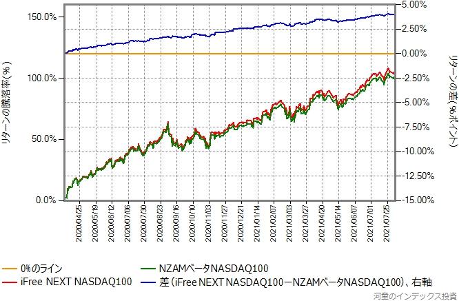 NZAMベータNASDAQ100とiFree NEXT NASDAQ100のリターン比較グラフ