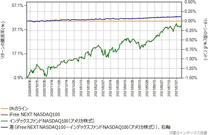 インデックスファンドNASDAQ100とiFree NEXT NASDAQ100のリターン比較グラフ