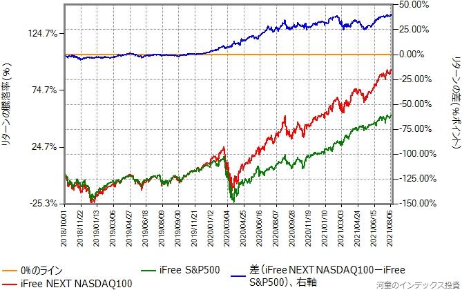 iFree S&P500とiFree NEXT NASDAQ100のリターン比較グラフ