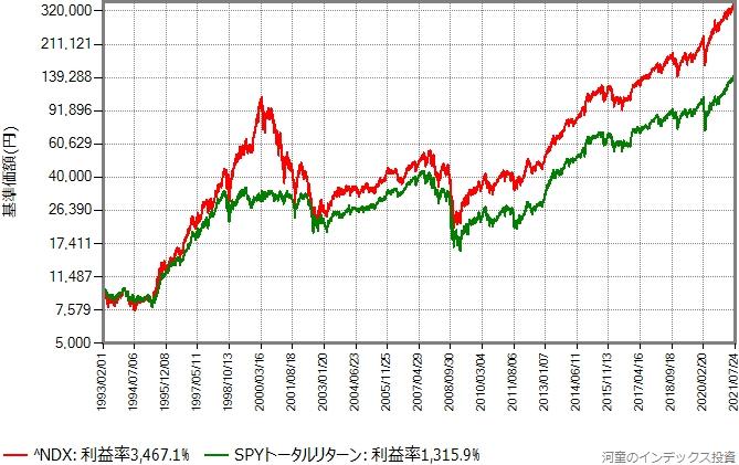 NASDAQ100指数(^NDX)とSPYトータルリターンの比較グラフ