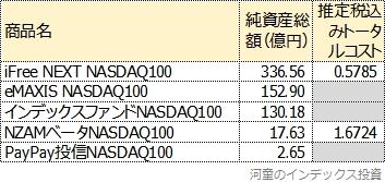 純資産総額とトータルコスト一覧表