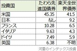 国別投資比率比較表