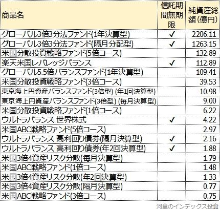 レバレッジ型バランスファンドを、純資産総額順に並べた一覧表
