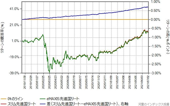 スリム先進国リートとeMAXIS先進国リートのリターン比較グラフ