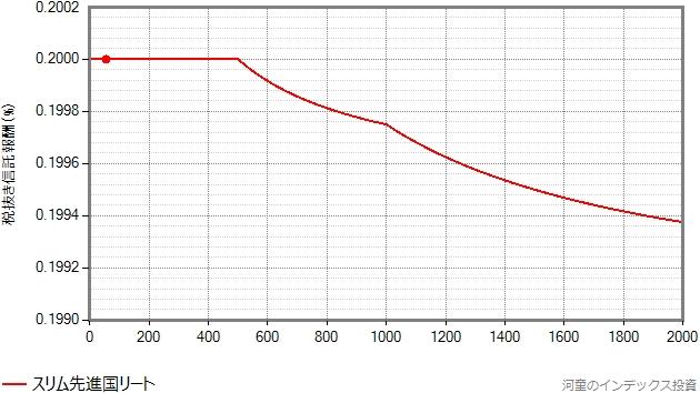 信託報酬が漸減される様子を示したグラフ