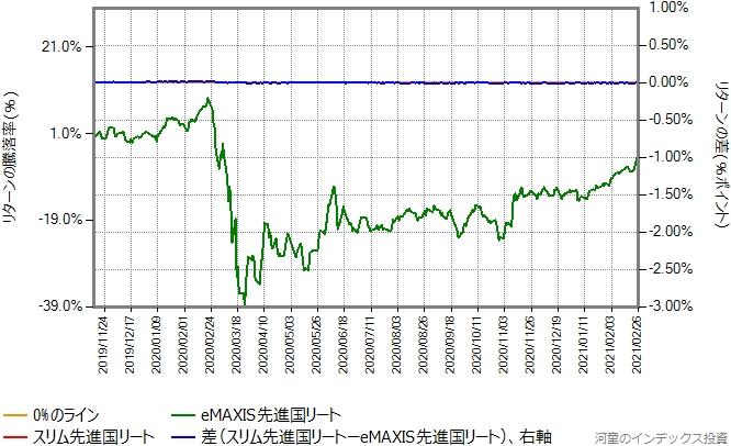 スリム先進国リートの運用コストを年率0.39%ポイント増量したものとの比較グラフ