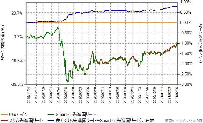 スリム先進国リートとSmart-i 先進国リートのリターン比較グラフ