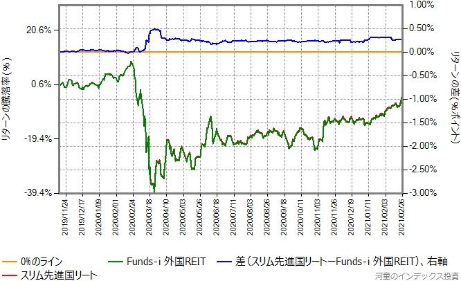 スリム先進国リートとFunds-i 外国REITのリターン比較グラフ