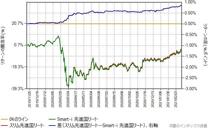 Smart-i 先進国リートとスリム先進国リートのリターン比較グラフ