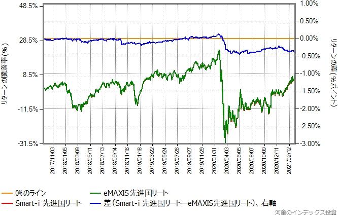 Smart-i 先進国リートとeMAXIS先進国リートのリターン比較グラフ