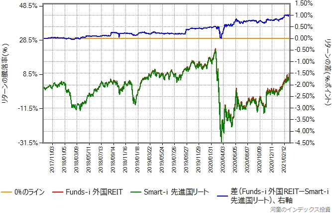 Smart-i 先進国リートとFunds-i 外国REITのリターン比較グラフ