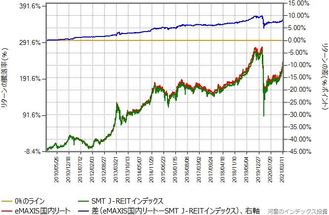 SMT J-REITインデックスとeMAXIS国内リートのリターン比較グラフ