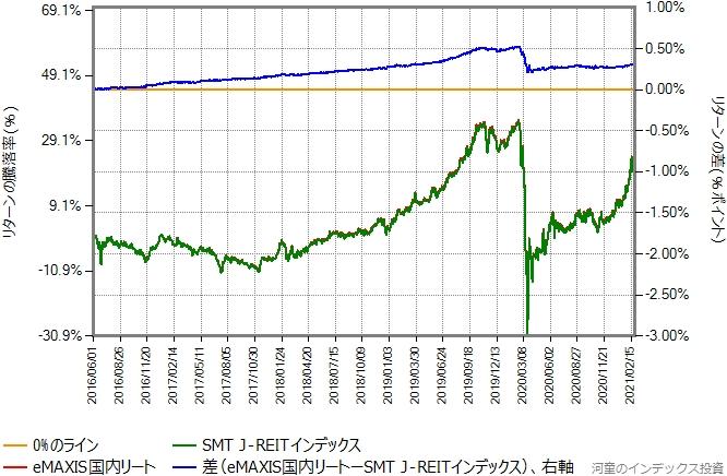 SMT J-REITインデックスとeMAXIS国内リートのリターン比較グラフ、2016年6月以降