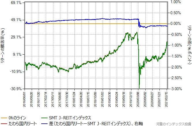 SMT J-REITインデックスとたわら国内リートのリターン比較グラフ