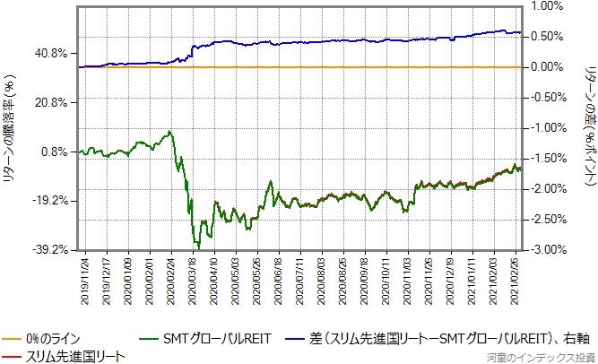 SMTグローバルREITとスリム先進国リートのリターン比較グラフ