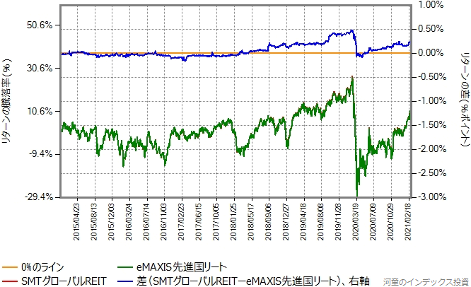 eMAXIS先進国リートとSMTグローバルREITのリターン比較グラフ