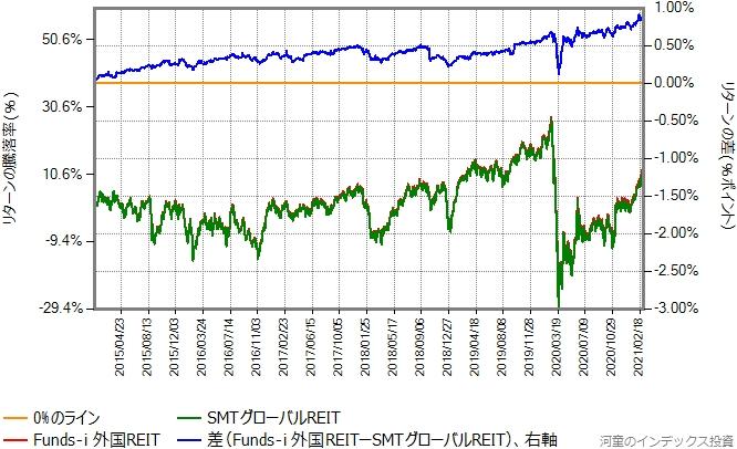 SMTグローバルREITとFunds-i 外国REITのリターン比較グラフ
