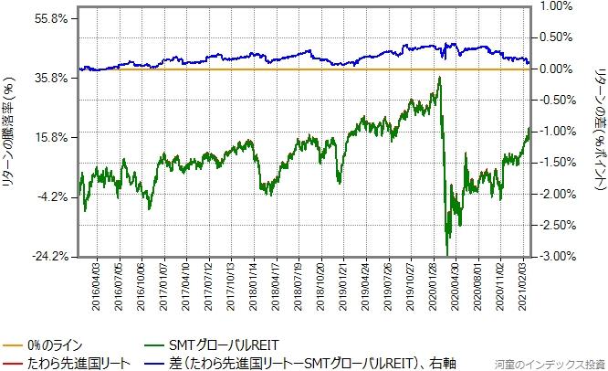 SMTグローバルREITとたわら先進国リートのリターン比較グラフ