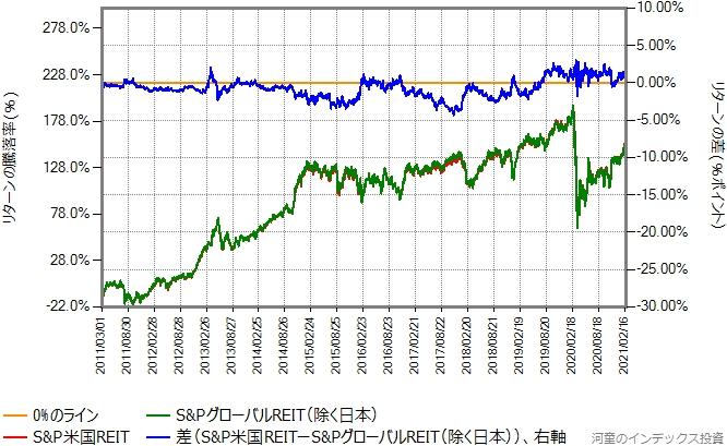 S&P米国REIT指数とS&PグローバルREIT(除く日本)指数の比較グラフ