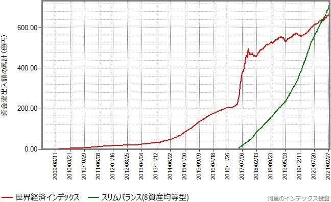 世界経済インデックスとスリムバランス(8資産均等型)の設定来の資金流出入額の累計の推移グラフ