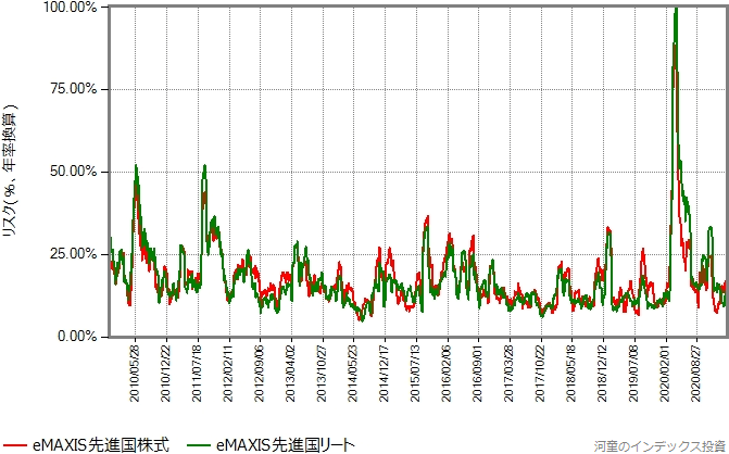 eMAXIS先進国株式とeMAXIS先進国リートの、設定来のリスク(月次換算)の推移グラフ
