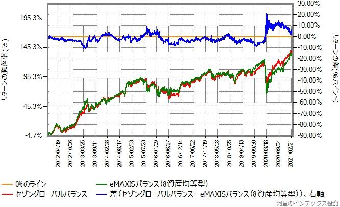 セゾングローバルバランスとeMAXISバランス(8資産均等型)のリターン比較グラフ