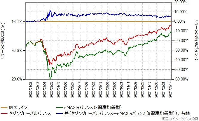 セゾングローバルバランスとeMAXISバランス(8資産均等型)のリターン比較グラフ、2020年年初から
