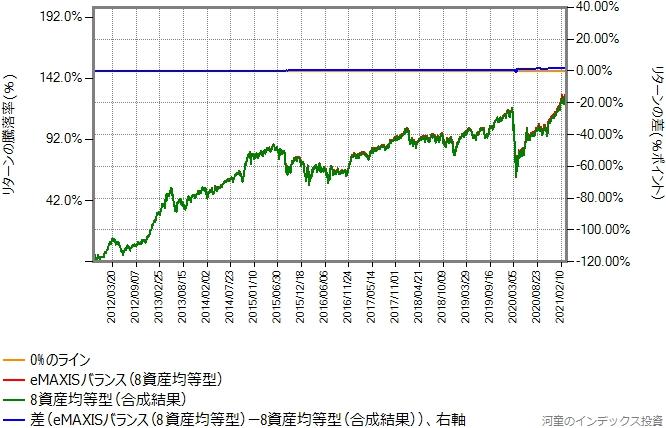 eMAXISバランス(8資産均等型)の本物と合成結果の、2011年10月31日から2021年3月19日までのリターン比較グラフ