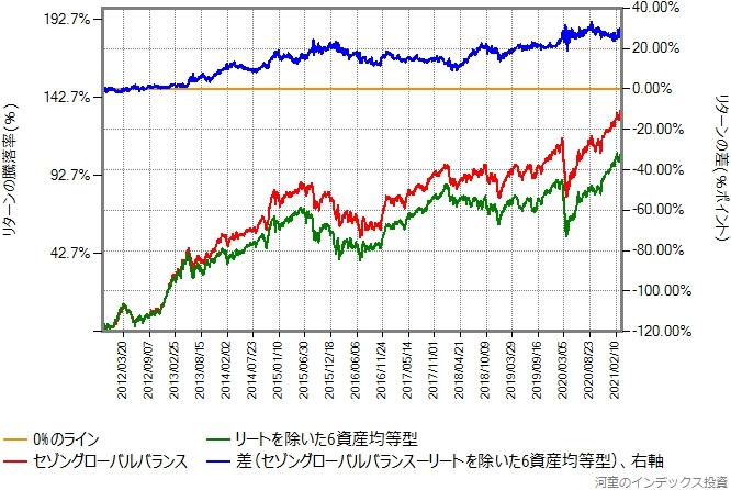セゾングローバルバランスとリートを外した6資産均等型のリターン比較グラフ
