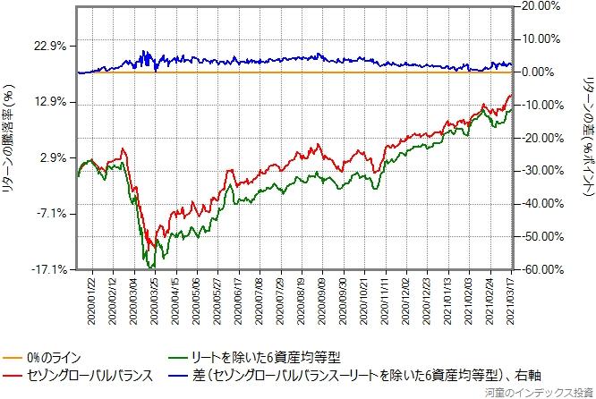 セゾングローバルバランスとリートを外した6資産均等型のリターン比較グラフ、2020年年初から
