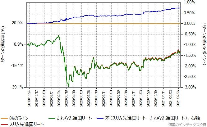 たわら先進国リートとスリム先進国リートのリターン比較グラフ