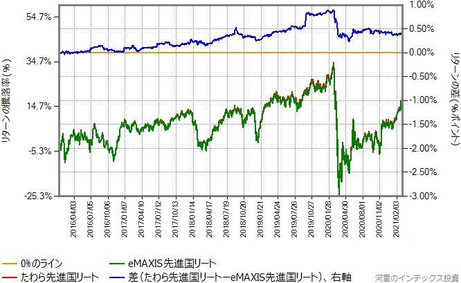 たわら先進国リートとeMAXIS先進国リートのリターン比較グラフ