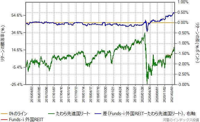 たわら先進国リートとFunds-i 外国REITのリターン比較グラフ