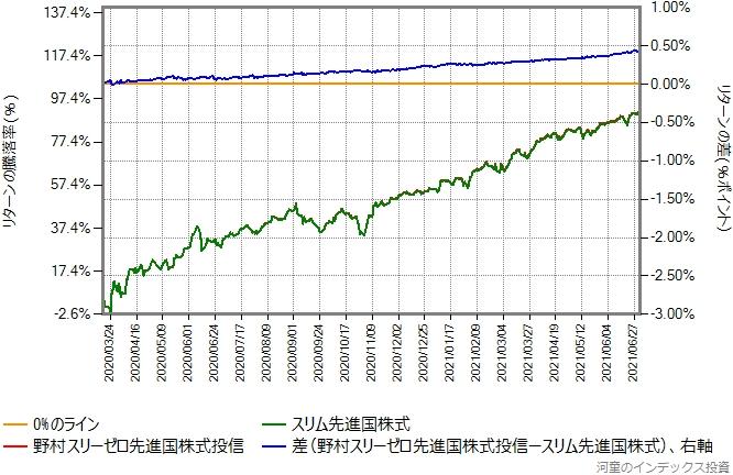 野村スリーゼロ先進国株式投信とスリム先進国株式とのリターン比較グラフ