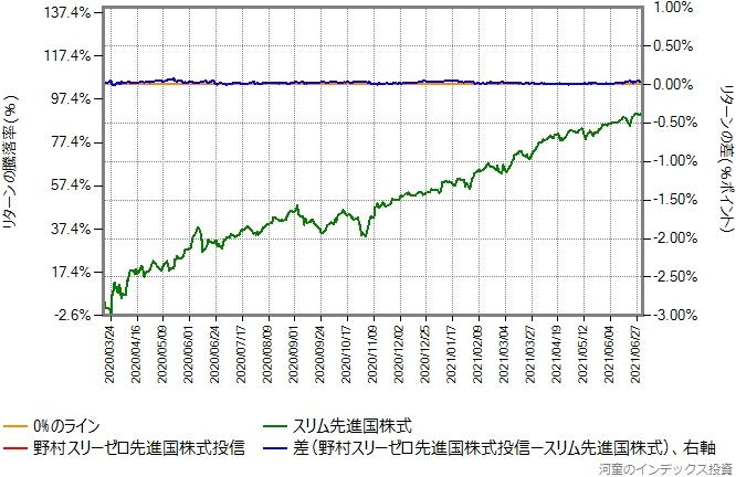 野村スリーゼロ先進国株式投信の運用コストを年率0.16%ポイント増量したものとの比較グラフ