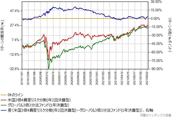 米国3倍4資産リスク分散とグローバル3倍3分法ファンドとのリターン比較グラフ