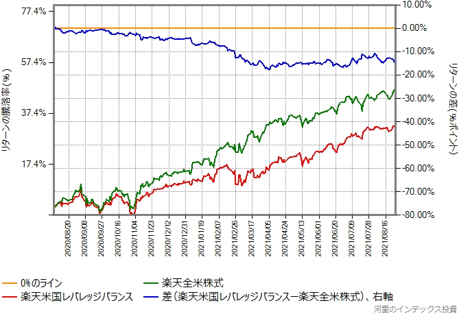楽天米国レバレッジバランスと楽天全米株式のリターン比較グラフ、2020年8月3日以降