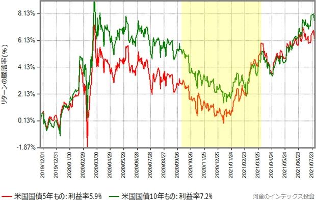 米国債券5年ものと10年ものの値動きのグラフ