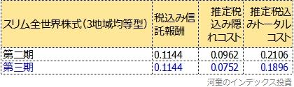 トータルコストの第二期、第三期比較表
