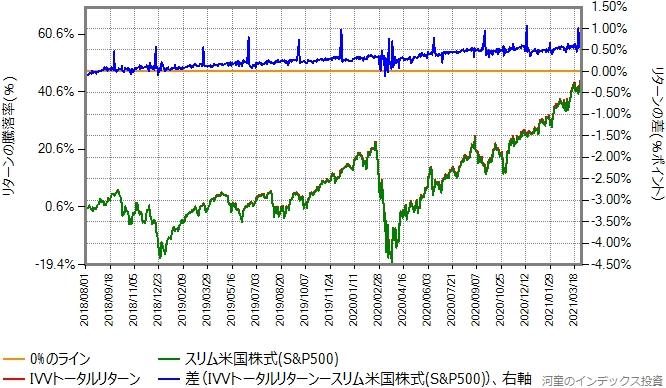 IVVトータルリターンとスリム米国株式のリターン比較グラフ