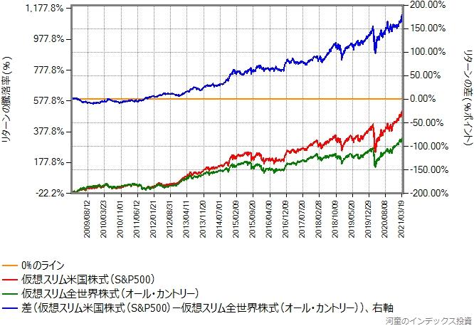 仮想スリム米国株式と仮想オール・カントリーのリターン比較グラフ