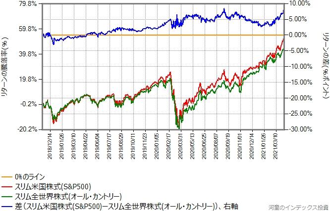 スリム米国株式とオール・カントリー(本物どうし)のリターン比較グラフ